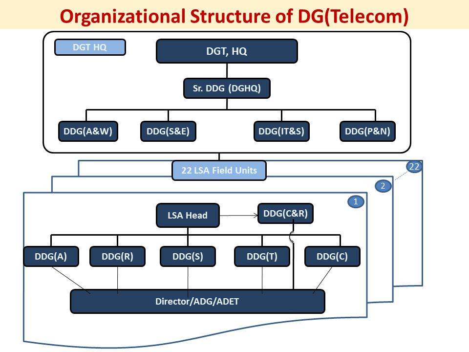 Director General Telecom - Organisation Structure