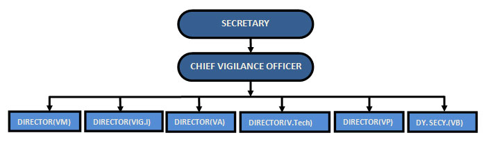 Vigilance | Department of Telecommunications | Ministry of